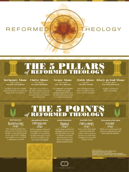 PROOF.Reformed Theology TULIP FORM - 5 Pillars - 5 Points